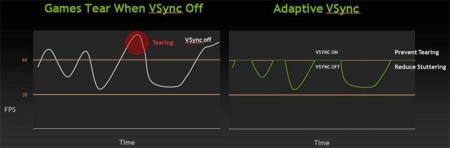 Как выбрать графический адаптер с поддержкой высокой частоты кадров?