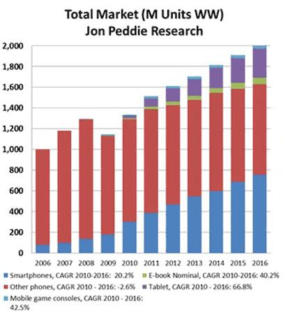 Эксперты JPR прогнозируют значительный рост рынка мобильных устройств в ближайщие пять лет