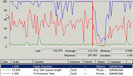 Как использовать программу Perfmon для анализа причин задержек в работе компьютера?
