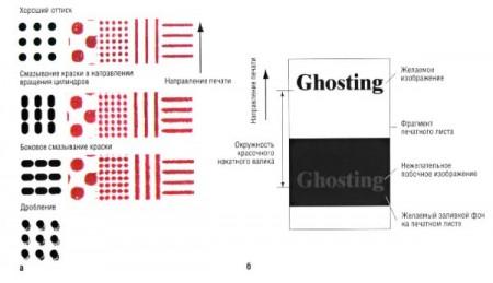 Как устранить проблему размытия текста при печати?