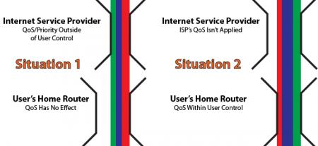 Как можно использовать сервис QoS (Quality of Service) на домашнем роутере?