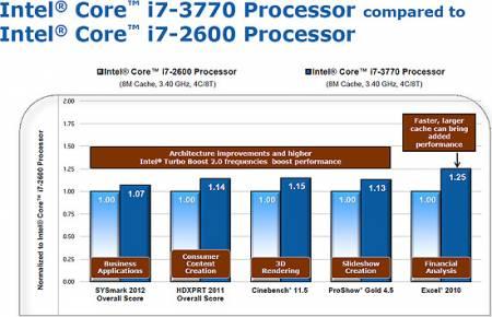 Факторы, влияющие на производительность процессора
