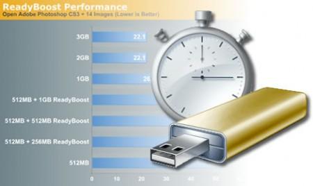 Целесообразность использования режима ReadyBoost на USB Flash дисках и картах памяти