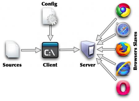 Как запустить Web сервер на домашнем компьютере?