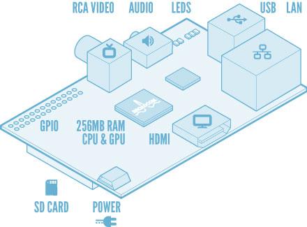 Стартовали продажи компьютера Raspberry Pi, который имеет размер кредитки