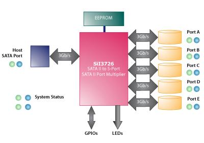 Как подключить внешние диски к одному SATA порту?