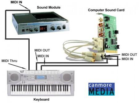 Какие технологии используются в звуковых картах?