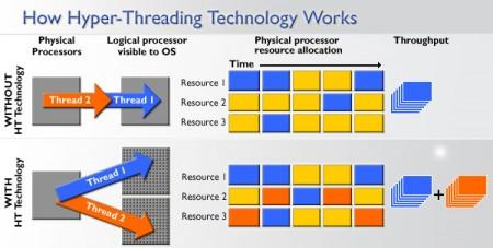 Почему некоторые приложения могут использовать только половину процессорного времени?