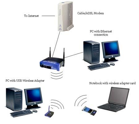 Как подключиться к беспроводной сети?
