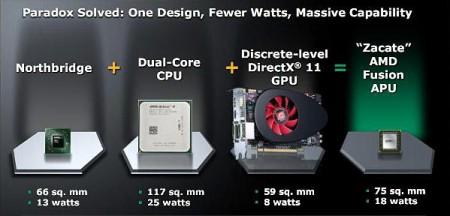 Проблемы аппаратной платформы AMD Fusion