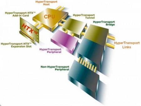 Как разогнать шину данных AMD HyperTransport?