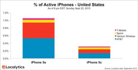 За 3 дня было продано 9 млн. Apple iPhone 5s и 5c