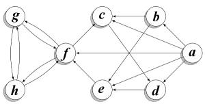 Дейкстра - графы на C#
